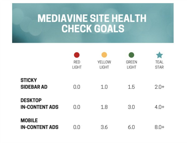 Mediavine site health check goals