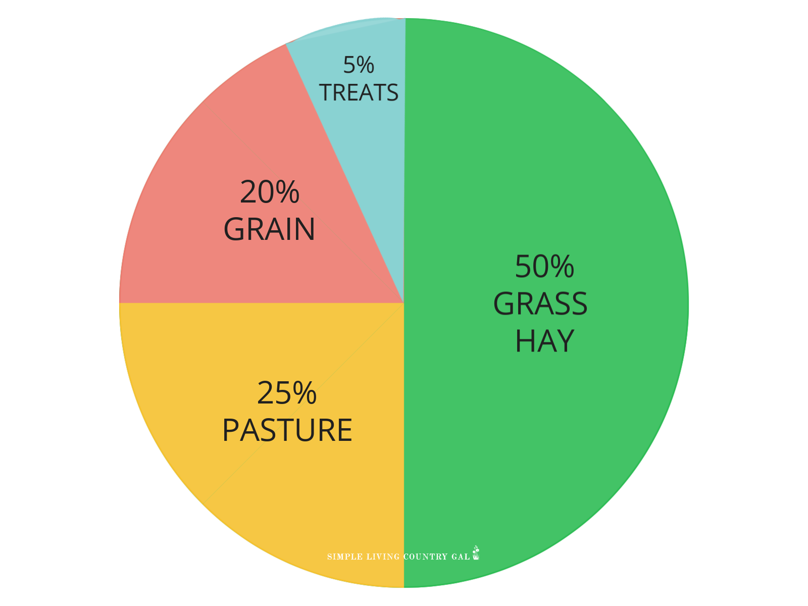a pie grid on what to feed your goats